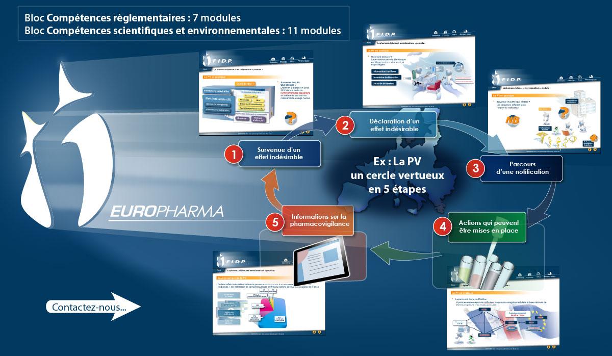 Illustration présentant FIDP